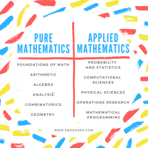 image on applied math versus pure math